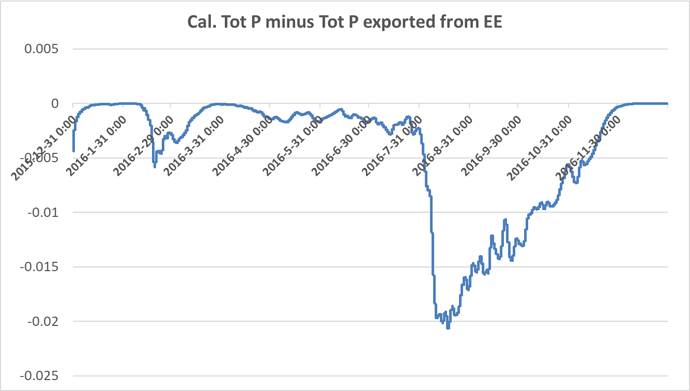 Cal.TP minus TP from EE