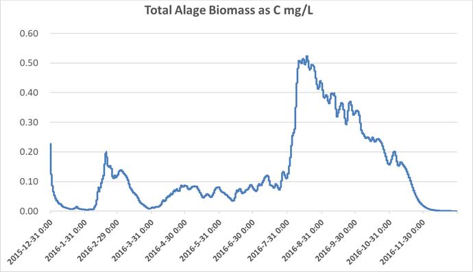 Tot algae Biomass